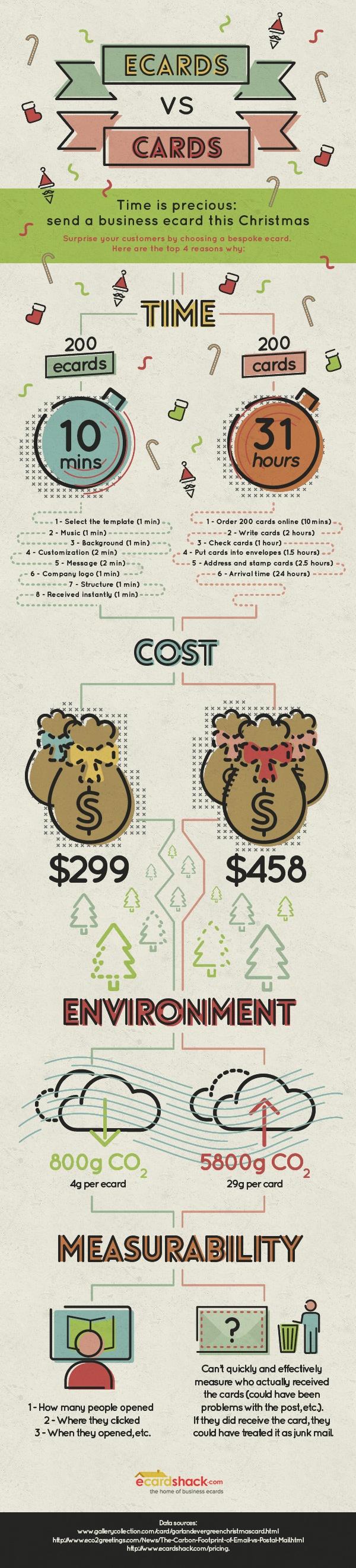 ECard_126961_infographic_Christmas
