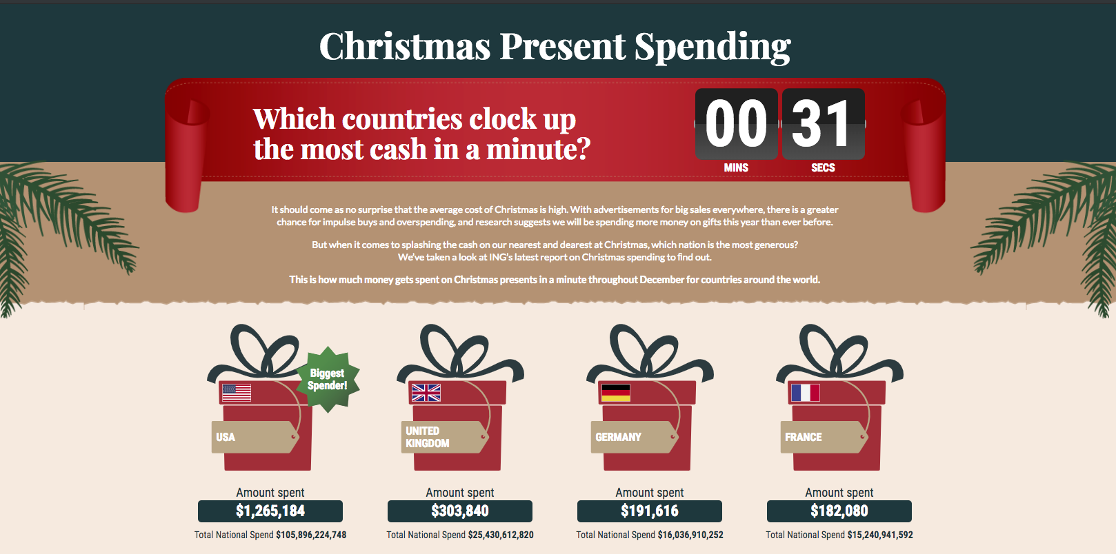 Christmas Spending.How Much Money Gets Spent On Christmas Presents Every Minute