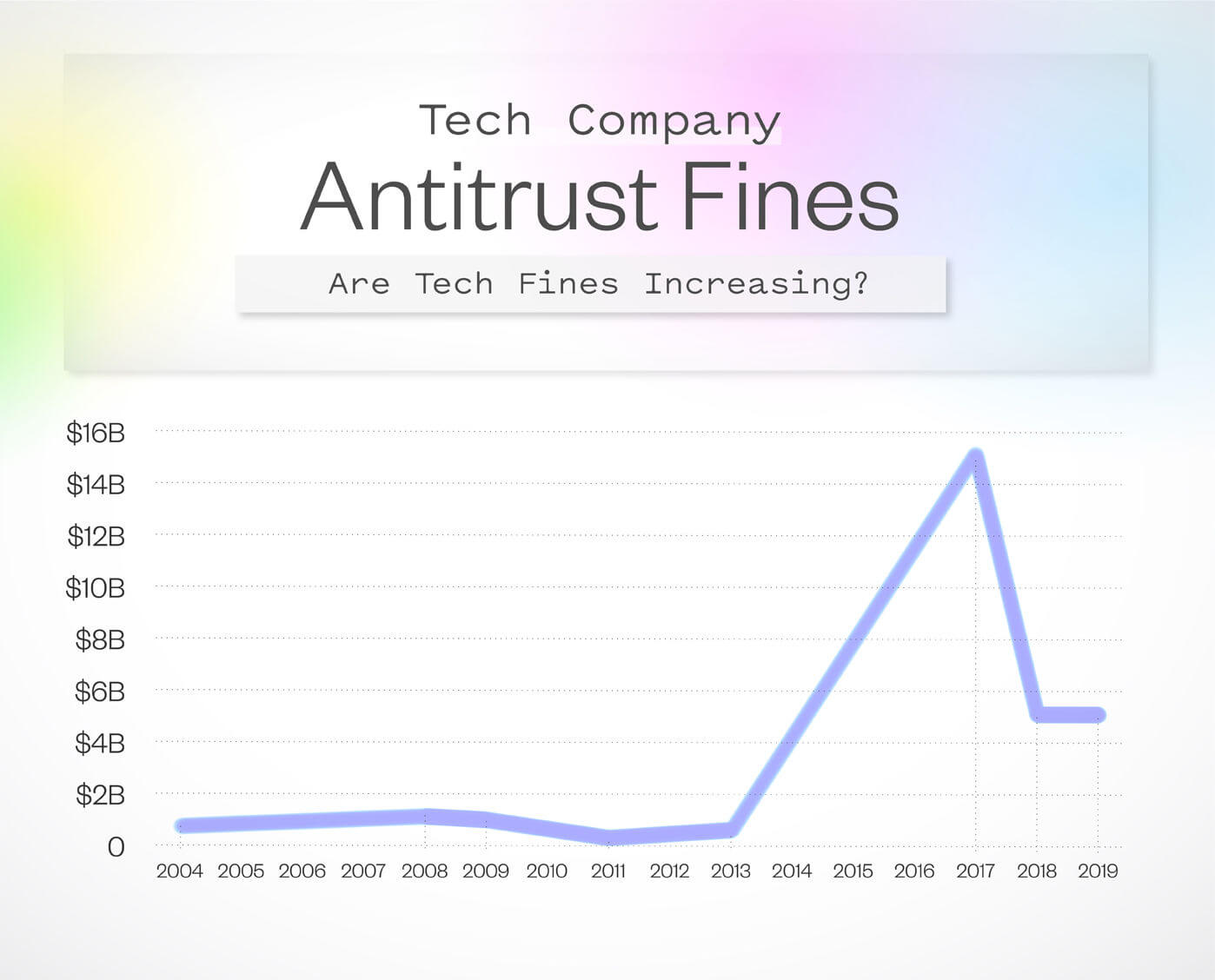 Graph showing the amount of antitrust tech fines since 2004